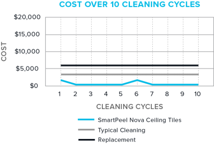 Nova Ceilings Cost Savings over 10 Cleaning Cycles