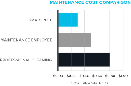 Nova Ceilings Maintenance Cost Savings