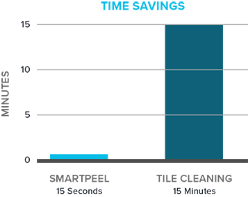 Nova Ceilings Time Saved Cleaning